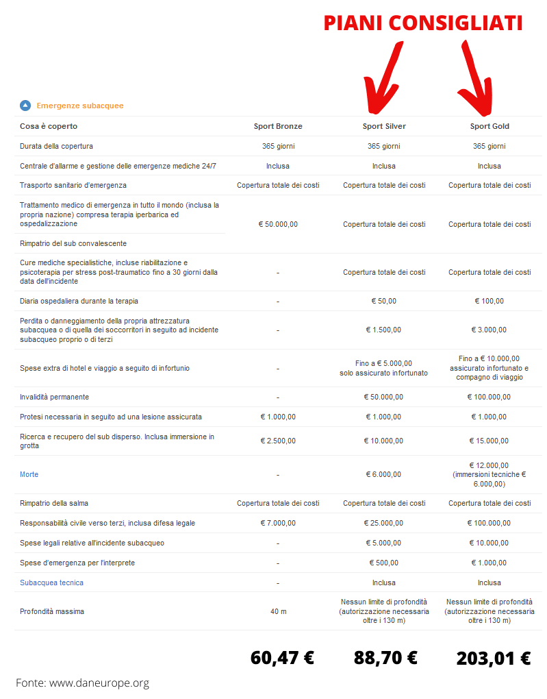 Prezzi DAN Assicurazione